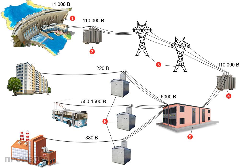 распределение мощностей по потребителям